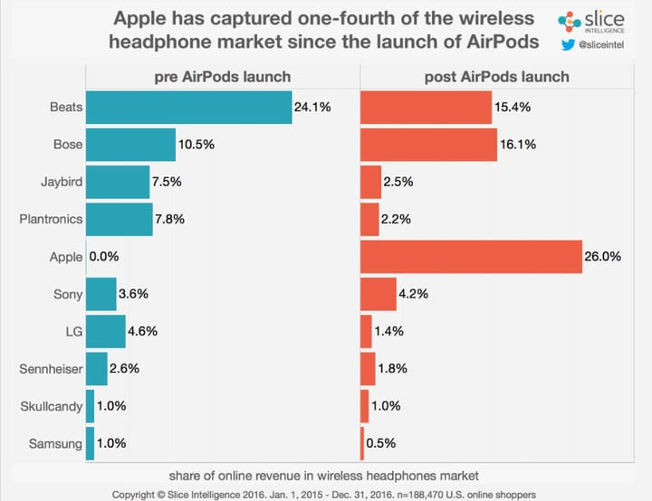 In just a short time, the AirPods have risen to the top of the market.